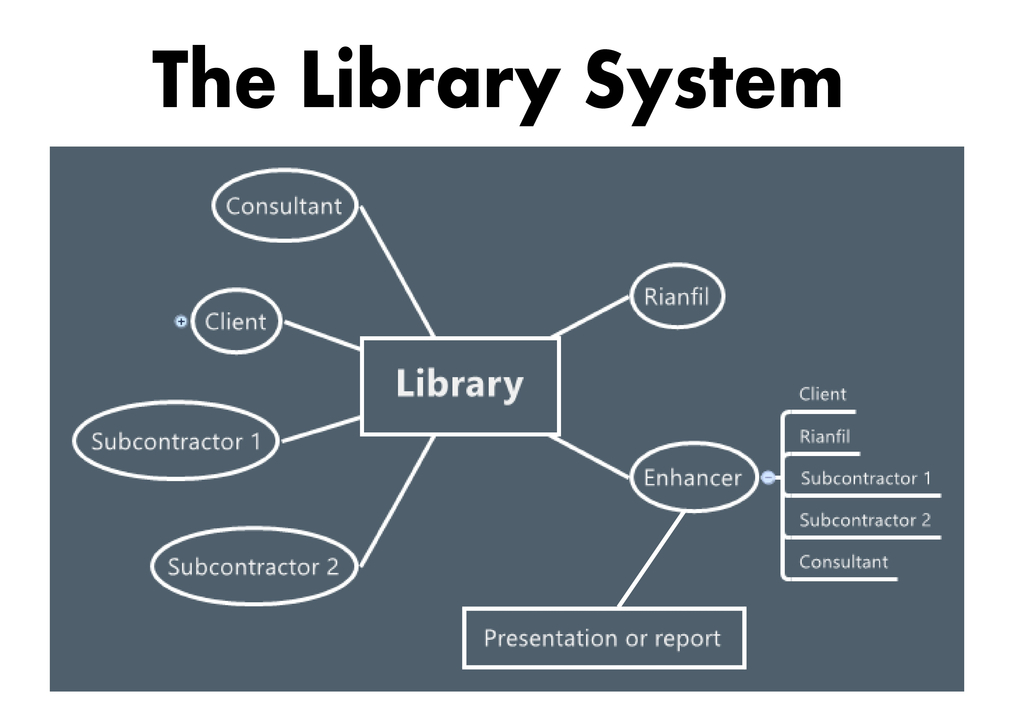 05 the library system rianfil for Table design of library management system